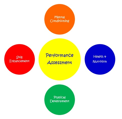 Performance Improve Circles