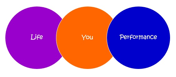 You Performance Life Circles