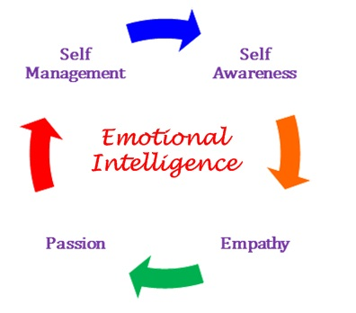 Emotional Intelligence Self Awareness