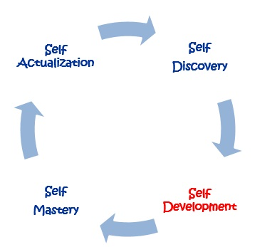 PD Circle Self Development