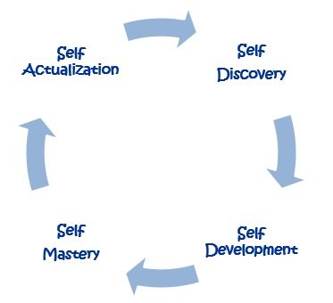 self analysis in dream exploration Dream interpretation remember that a dream can unify the body, mind and spirit  it provides you with insight into yourself and a means of self-exploration.