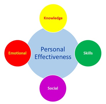 Personal Effectiveness  skills and strategies to excel in life