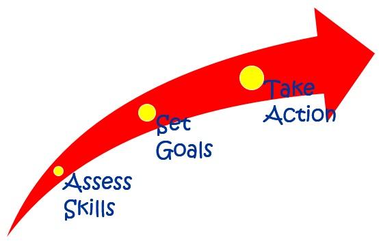 interpersonal skills - Team building, Leadership skills