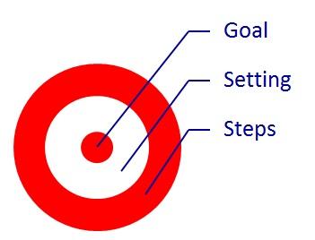 Steps Goal Setting