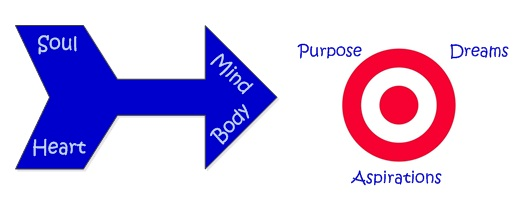 arrow to purpose