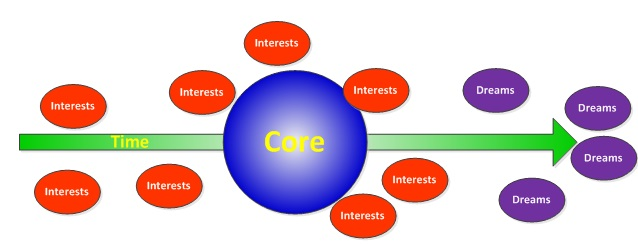 Core, Interests, and Dreams