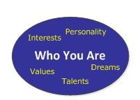 self identity essay topics