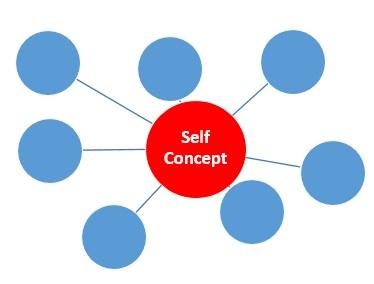Self Concept title