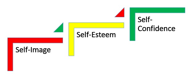 Self Image and Self Esteem