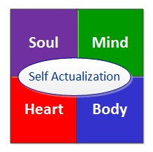 Self Actualization core