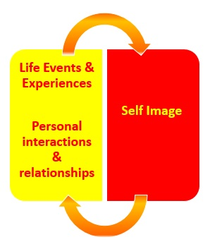 Self Image and experiences