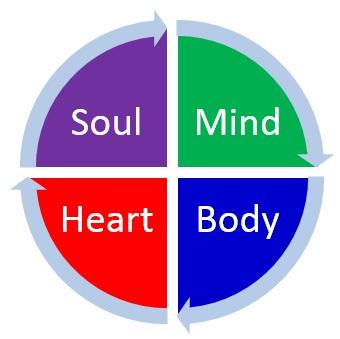MBHS quadrants
