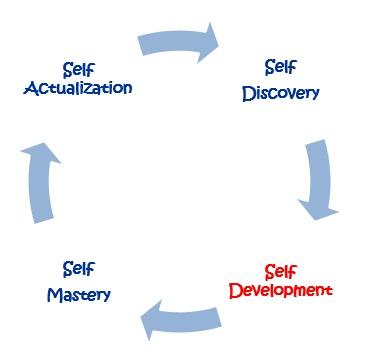 PD Circle Self Development