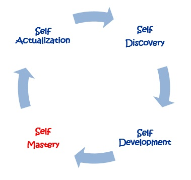 PD Circle Self MAstery