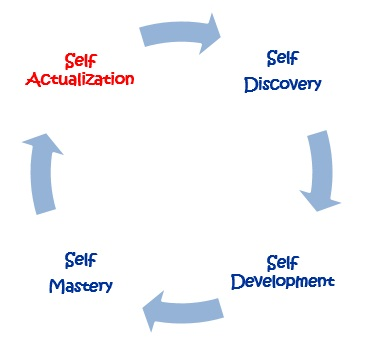 PD circle Self Acualization