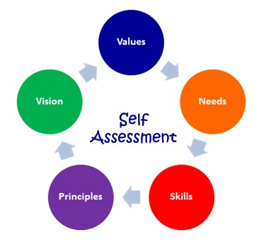 Self Assessment Image