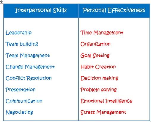 Skill Builder list