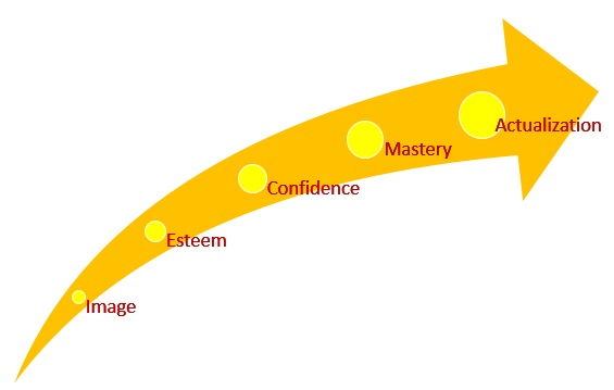 Self Esteem arrow
