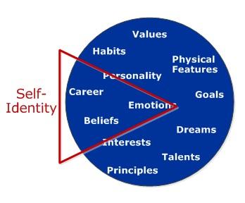 Self-Identity Personal Identity