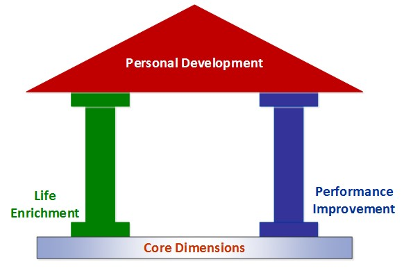 Personal Development with Pillars